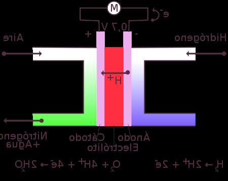 ¿Como funciona el motor de hidrógeno?