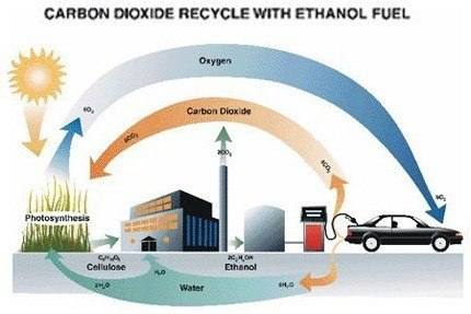 La mezcla gasolina y etanol causa estragos en EE.UU.