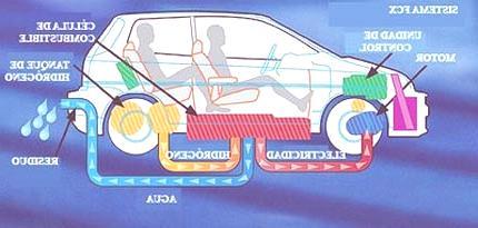 HidroGeno_coche1