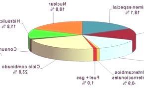 La demanda de energía eléctrica desciende en España al 8,3% en marzo
