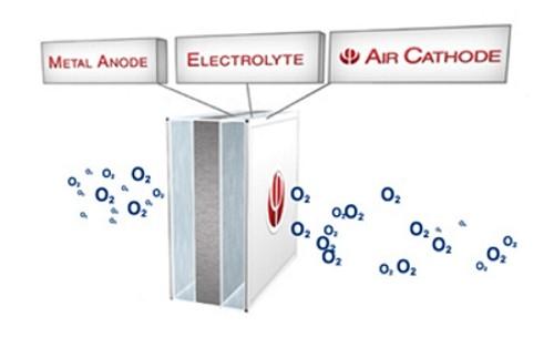 esquema-bateria-aluminio-aire
