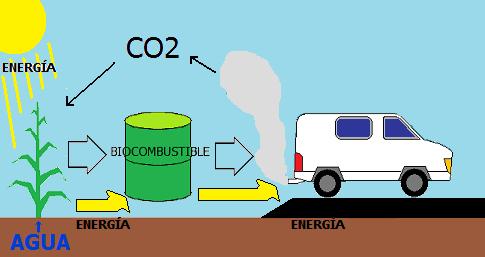 esquema-biocombustible