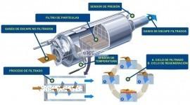 ¿Qué es un filtro de partículas FAP?