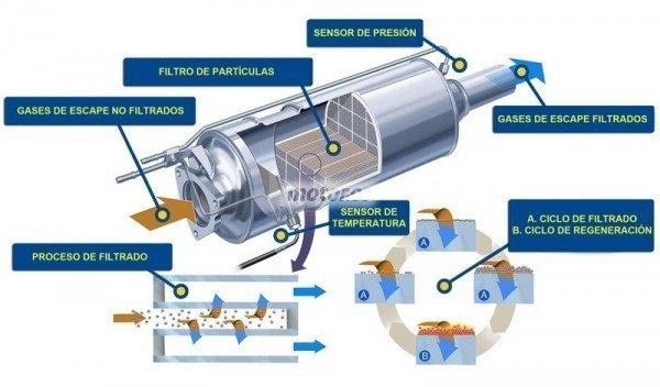 esquema-filtro-particulas