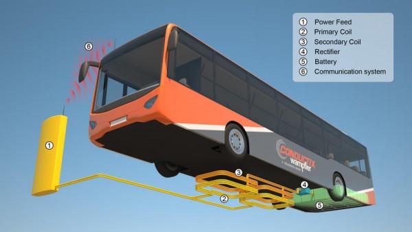 sistema-carga-inalambrico